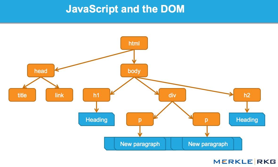 Как JavaScript работает с интерфейсом DOM